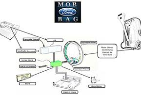 Mob Bag criada por designers da Ford ajuda a locomover bagagem